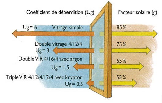 Changement de fen tres for Coefficient isolation fenetre